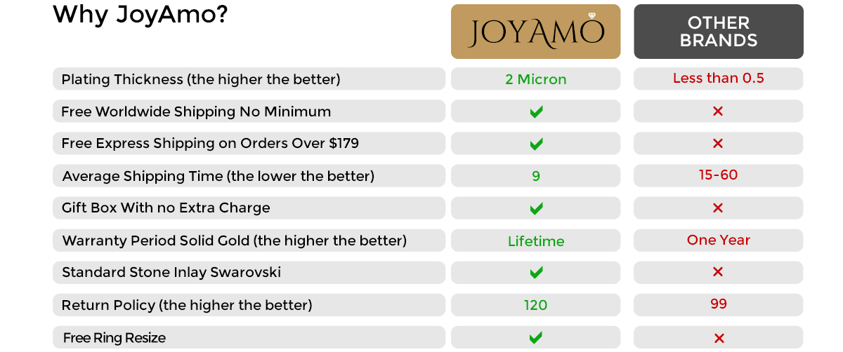 comparison table D